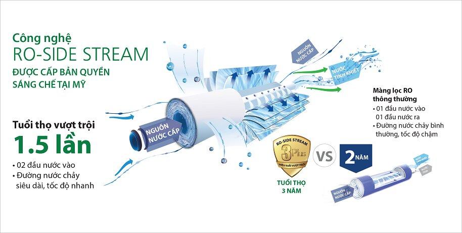 Công nghệ lọc RO Stream của máy lọc nước A.O Smith