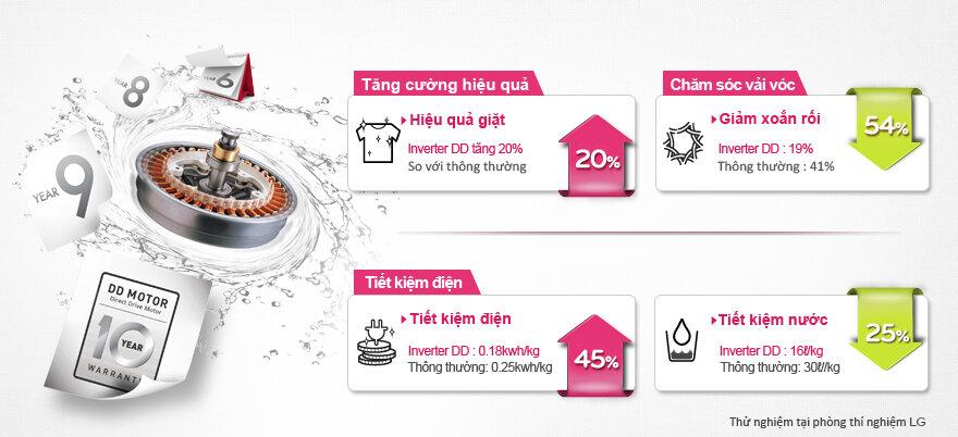 Công nghệ giặt đấm nước và 3 mâm giặt phụ