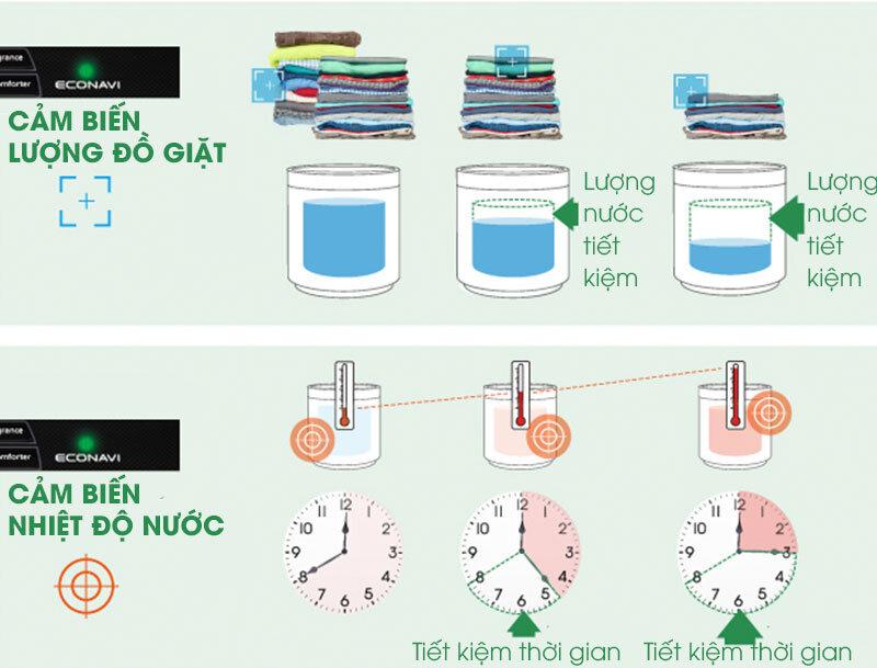 Công nghệ cảm biến econavi máy giặt