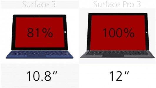 Display (size)