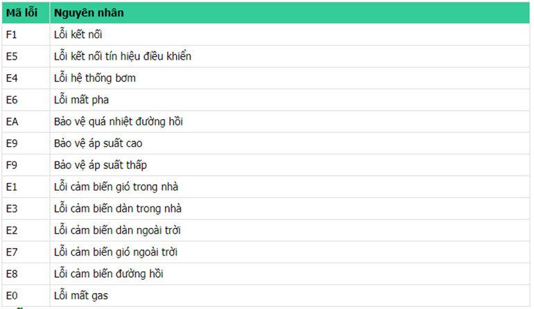 bảng mã lỗi điều hòa casper âm trần