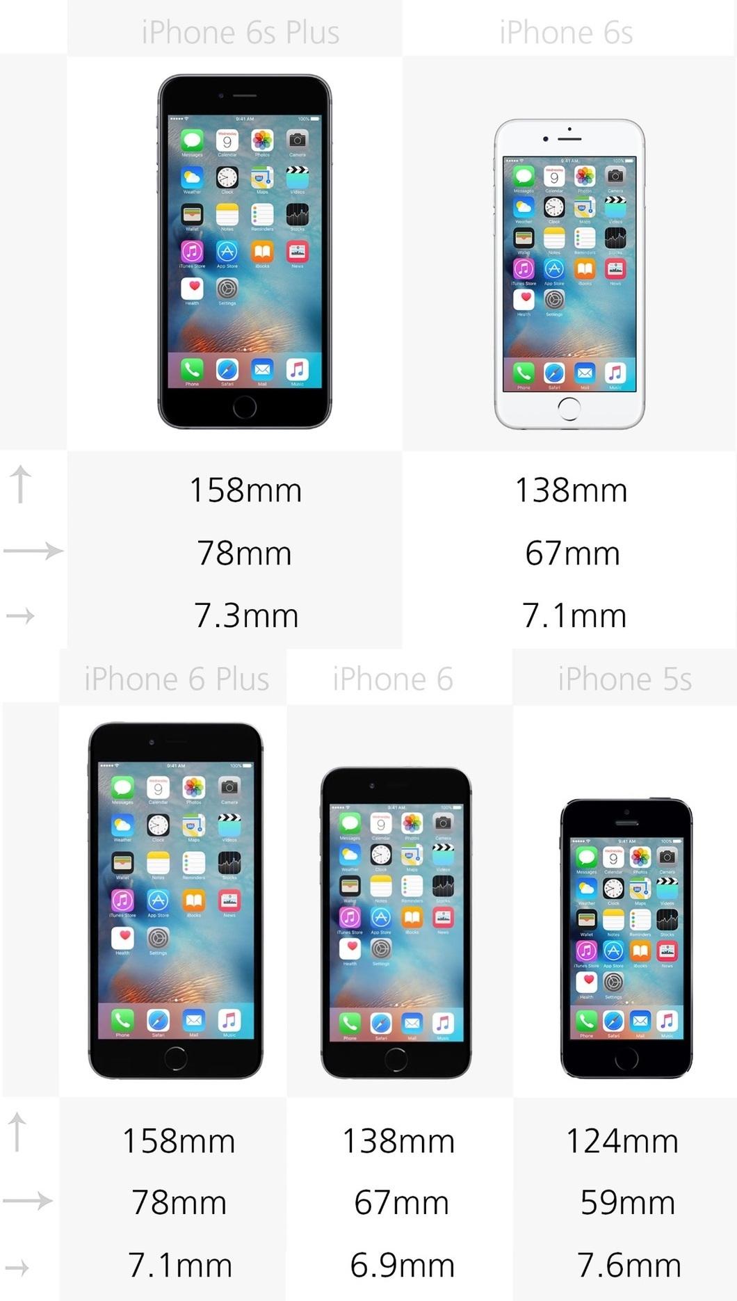 So sánh kích thước của 5 mẫu iPhone
