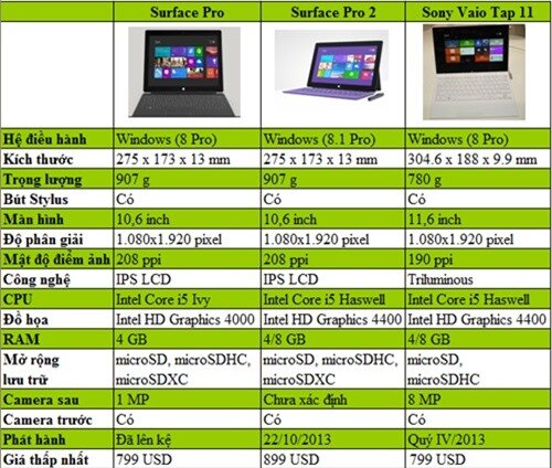 So sánh phần cứng giữa VAIO Tap 11 cùng Surface Pro và Surface Pro 2.
