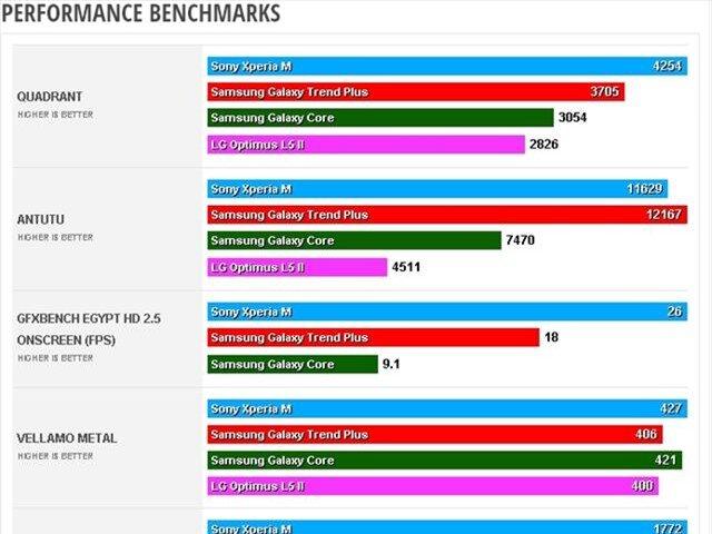 Các phép đo benchmarks của Galaxy Trend Plus so với các đối thủ