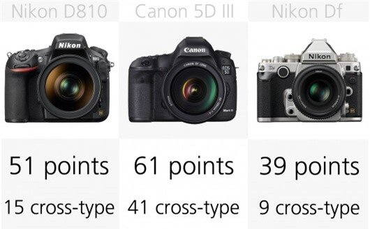 The Canon 5D M3 has 61 autofocus points, of which an impressive 41 are the better cross ty...