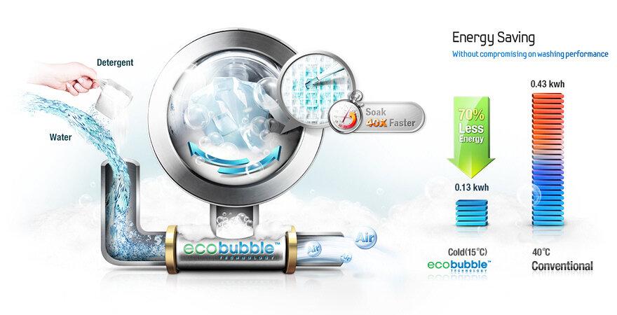 công nghệ giặt bong bóng máy giặt Samsung