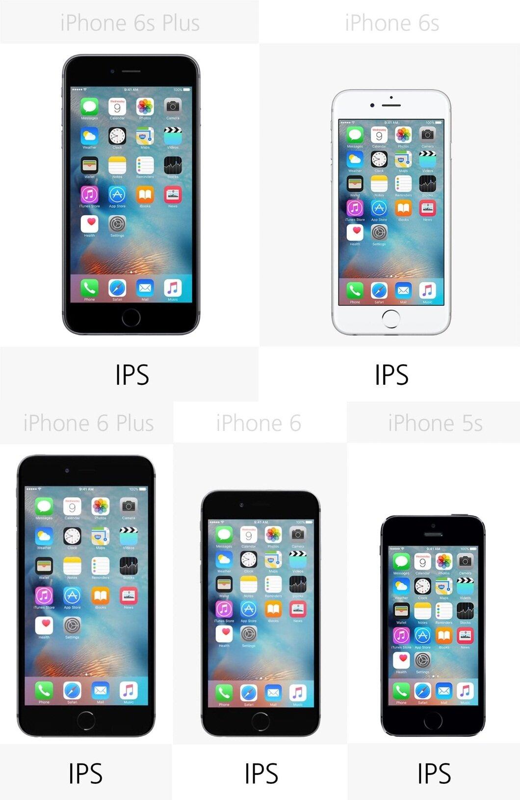 So sánh loại màn hình của 5 mẫu điện thoại iPhone