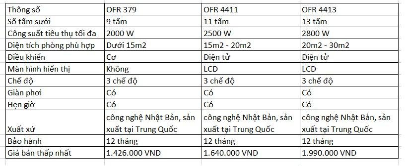 Thông số kỹ thuật của 3 máy sưởi dầu Fujie.