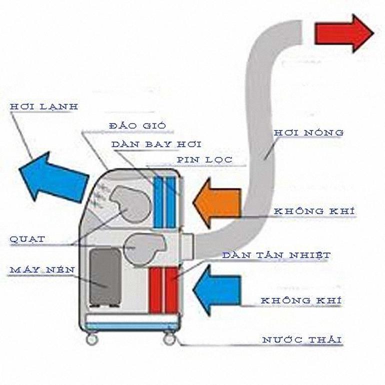 nguyên lý hoạt động của máy lạnh di động Midea