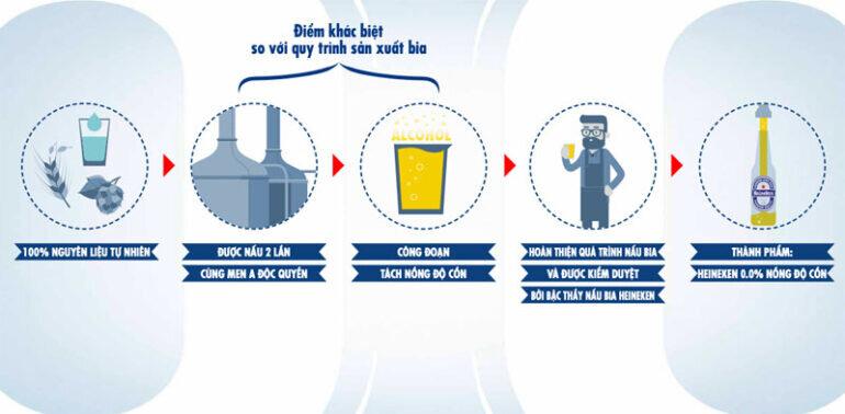 Quy trình sản xuất được kiểm tra nghiêm ngặt của bia không cồn Heineken