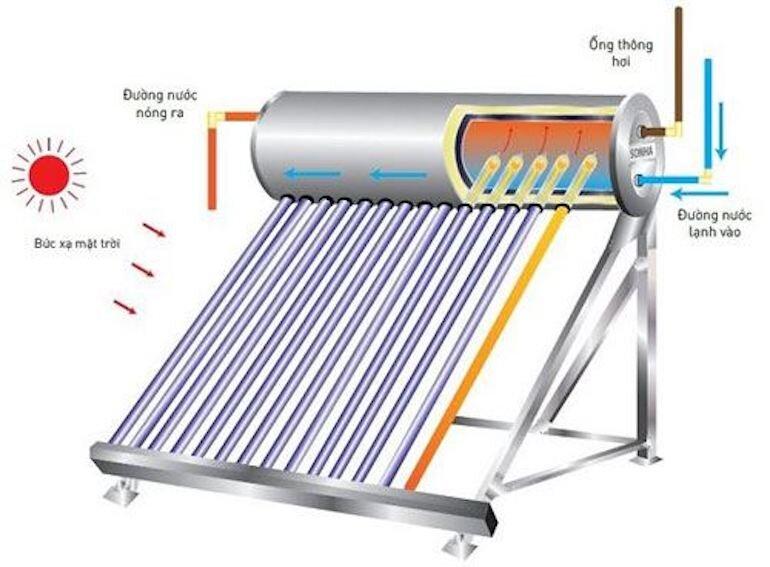 Bình nóng lạnh năng lượng mặt trời là gì?