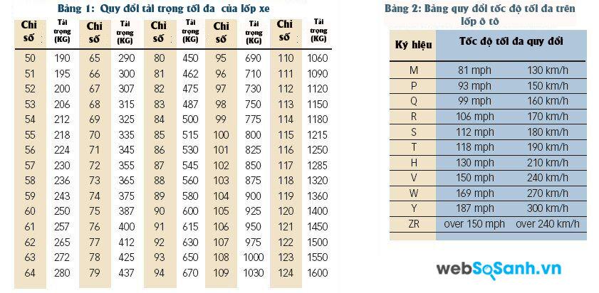 Bảng quy đổi tốc độ và tải trọng tối đa của lốp ô tô