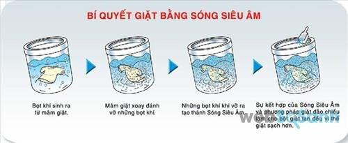 Công nghệ giặt của máy giặt Sanyo