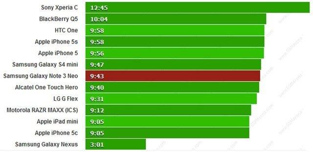 Thời lượng duyệt web của Galaxy Note 3 Neo.