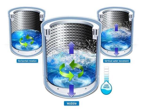 Công nghệ Wobble trên máy giặt Samsung là gì ?