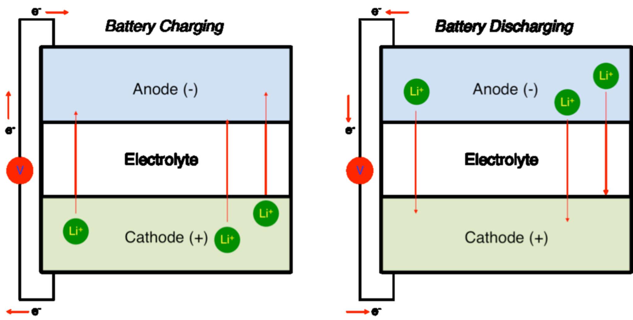 Cấu tạo pin Lithium ion chỉ bao gồm 3 thành phần cơ bản