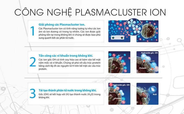 plasmacluster ion là gì