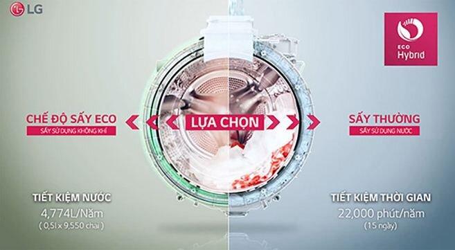 Máy giặt LG TWIN Wash tích hợp chức năng sấy khô EcoHybrid.