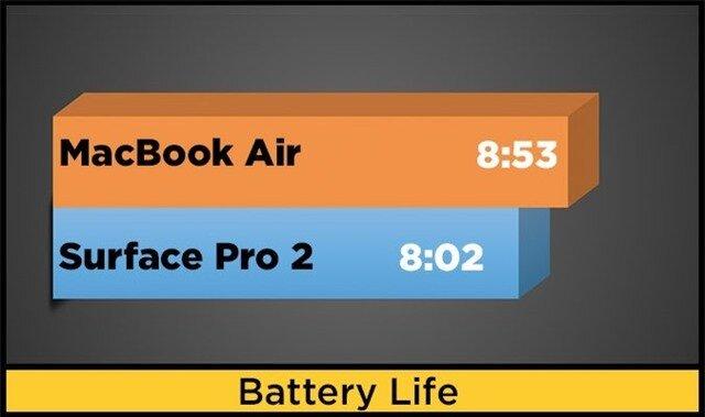 battery chart air surfacepro2
