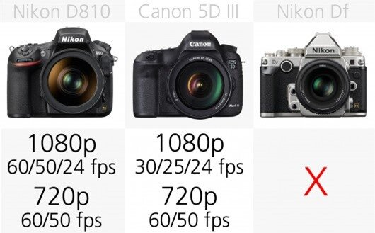The Nikon D750, D810 and the Sony A99 can all shoot Full HD 1080p video at 60/50 fps