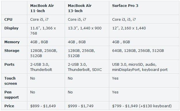 So sánh cấu hình chi tiết MacBook Air và Surface Pro 3. (Ảnh: ZDNet)