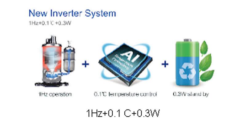 Casper đã tích hợp thêm công nghệ mới i-Savingtheo đó mà khi nhiệt độ môi trường xung quanh đạt tới nhiệt độ cài đặt máy nén sẽ tự động giảm tần số hoạt động xuống chỉ còn 1Hz giúp giảm điện năng tiêu thụ xuống có thể còn 0.3W