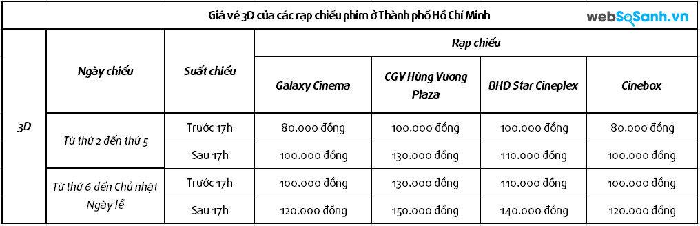 Bảng so sánh giá vé 3D của các rạp chiếu phim Thành phố Hồ Chí Minh