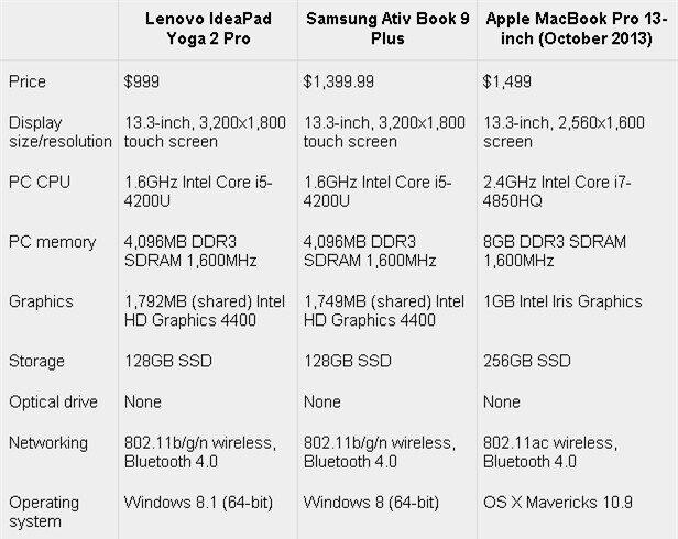 Lenovo Yoga 2 Pro đọ cấu hình cùng các đối thủ