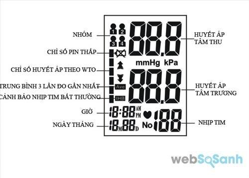 Cách đọc số đo huyết áp trên màn hình máy đo huyết áp