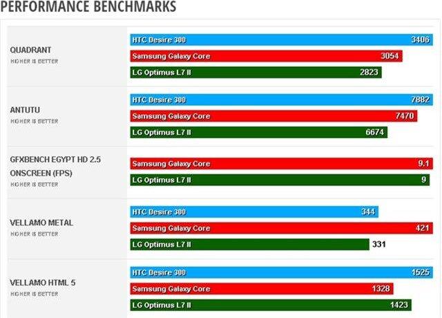 Desire 300 hơn thua benchmarks với các đối thủ cùng trang lứa