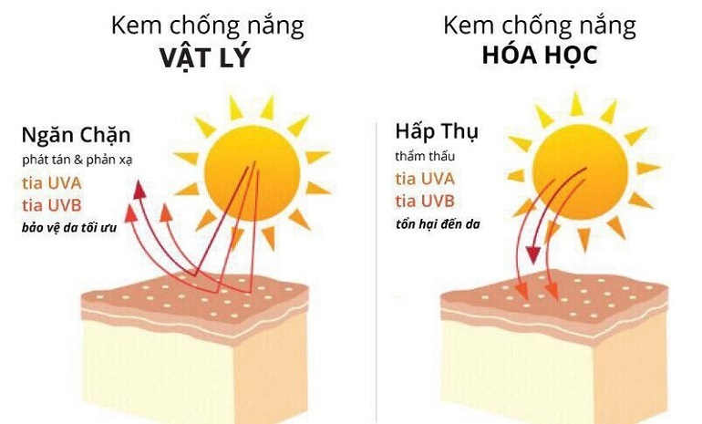 Không phân biệt được đâu là kem chống nắng vật lý, kem chống nắng hóa học hay cả vật lý và hóa học .