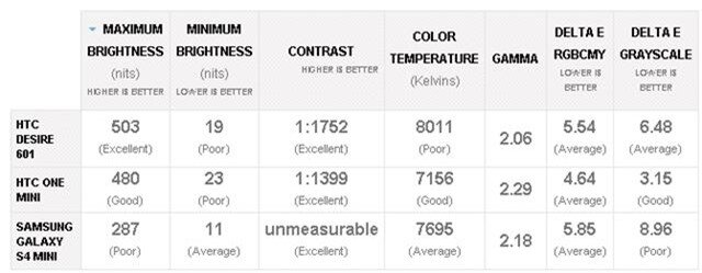HTC Desire 601 có độ sáng tối đa 503 nits