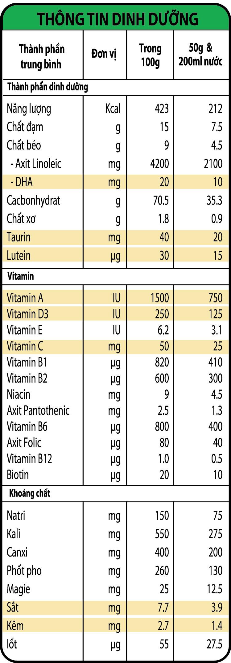 Thành phần dinh dưỡng của bột ăn dặm NutiFood vị ngọt
