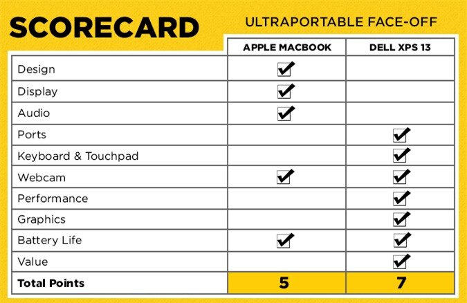 Macbook-vs-XPS13-LTP-faceoff-scorecard-2015_v3