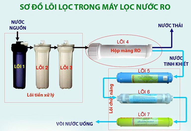 Sơ đồ máy lọc trong máy lọc nước RO