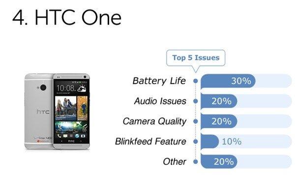 Người dùng phàn nàn gì về những smartphone cao cấp? 5