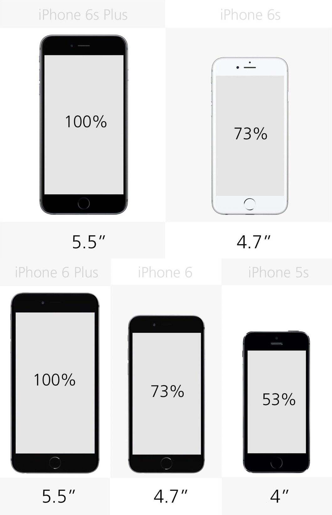 So sánh kích thước màn hình của 5 mẫu điện thoại iPhone