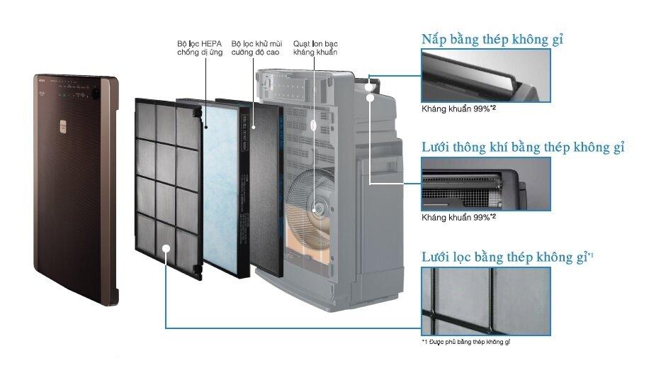 Máy lọc không khí có cấu tạo gồm 3 bộ phận chính