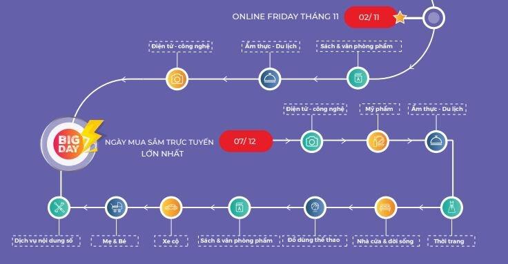 sự kiện khuyến mãi giảm giá của chương trình Online Friday tháng 11 diễn ra vào mùng 2/11/2018