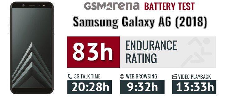 Thời lượng pin Samsung A6