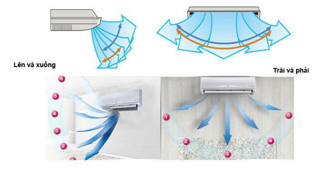 Công dụng của từng chế độ gió trên điều hòa