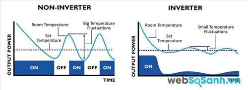 Sơ đồ cấp điện của điều hòa thường và điều hòa sử dụng công nghệ tiết kiệm điện Inverter