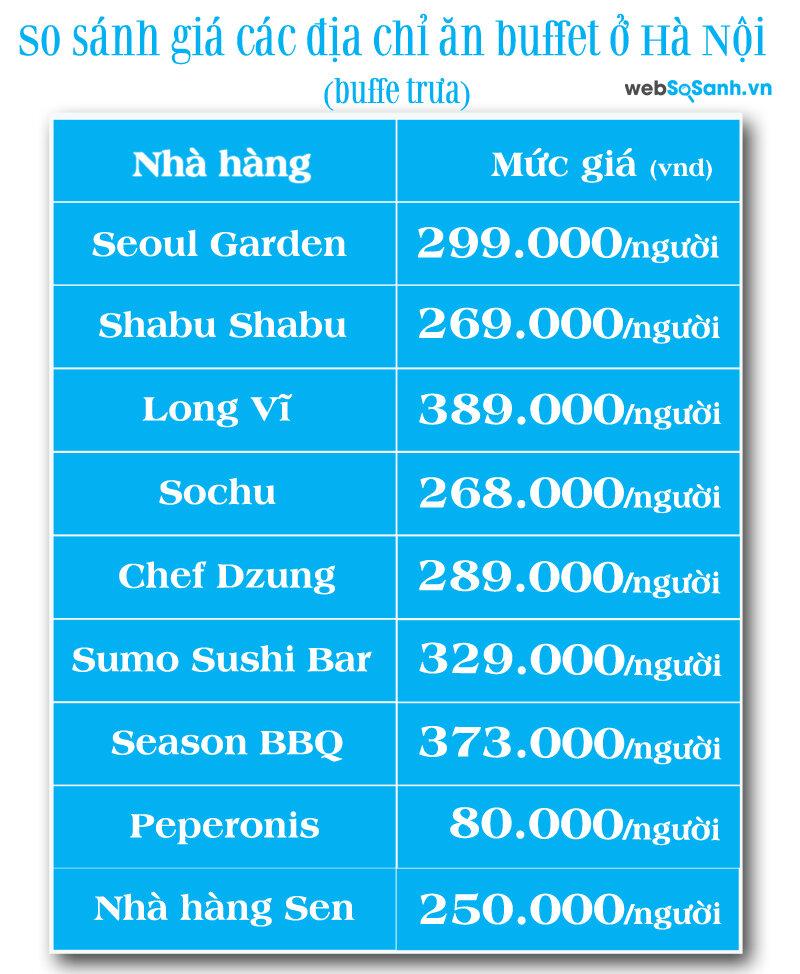Bảng giá các địa chỉ nhà hàng buffet tại Hà Nội (buffet trưa)