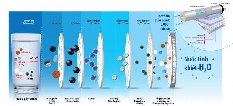 Lợi ích của máy lọc nước công nghệ RO
