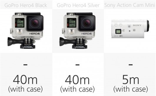 Action camera waterproofing comparison (row 1)