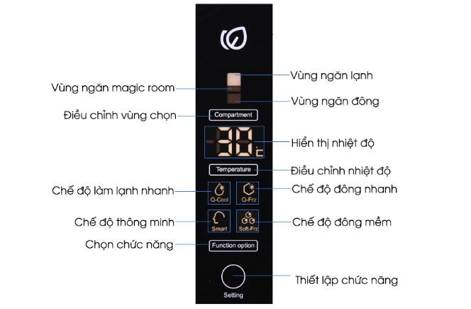 Bảng điều khiển tổng quan trên tủ lạnh ngăn đá dưới Aqua