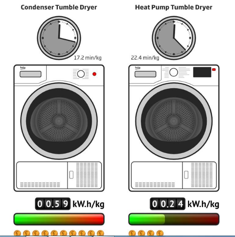 ưu điểm của máy sấy quần áo bơm nhiệt