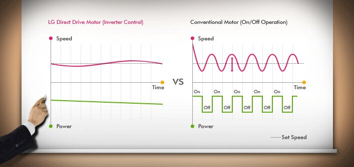 Công nghệ Inverter tiết kiệm điện và nước tối đa