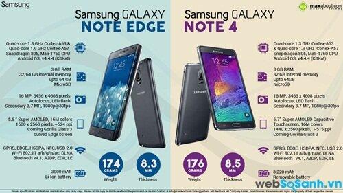 Cấu hình Note Edge và Note 4 giống nhau