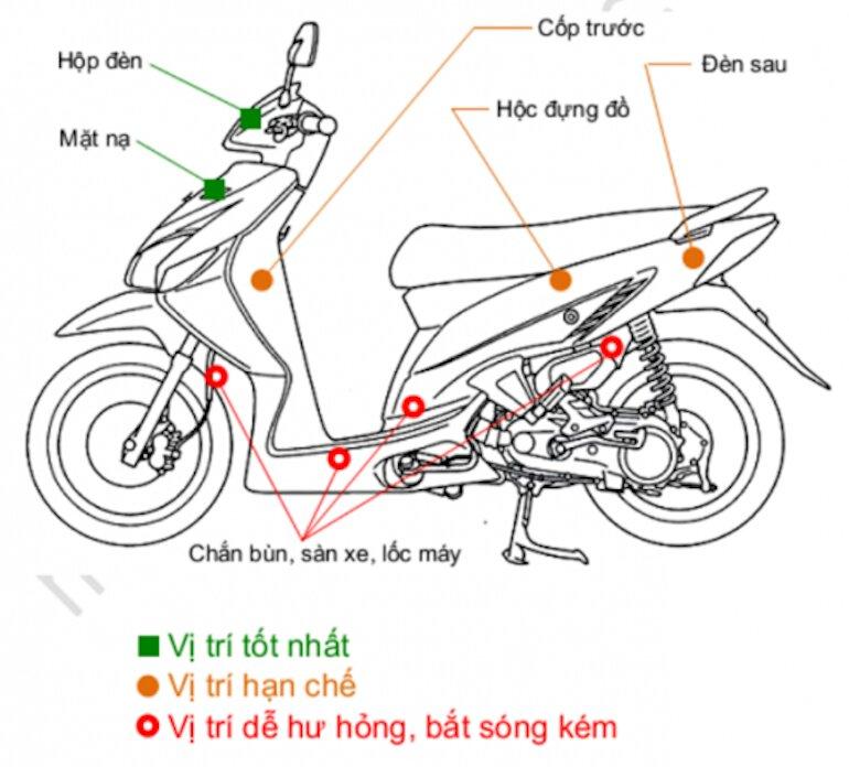 Lựa chọn vị trí lắp đặt định vị xe máy